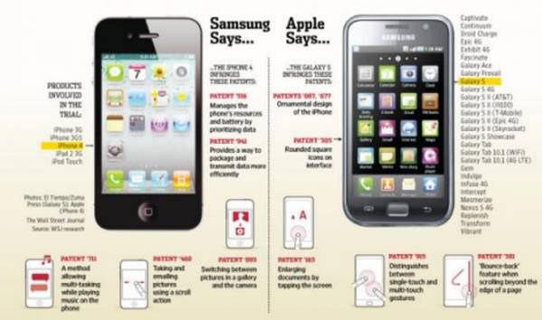 Difference between Apple and Samsung