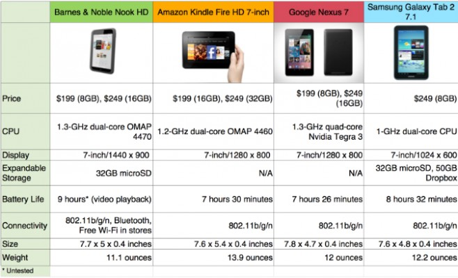 Nook HD versus the Competition