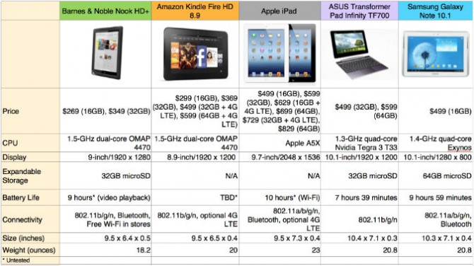 Nook HD+ vs. the Competition