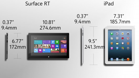 Surface is intended for landscape use, while the iPad is more of a portrait tablet