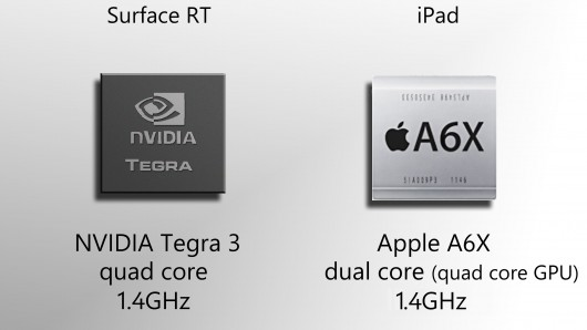 Early benchmarks show a 1.4GHz CPU in the new iPad