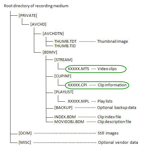 AVCHD file structure