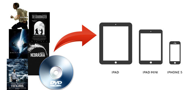 transcode dvd to idevice on mac