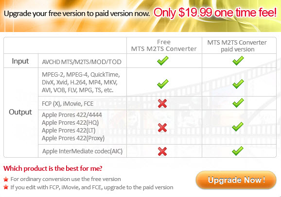 Free MTS/M2TS Converter for Mac VS MTS/M2TS Converter for Mac